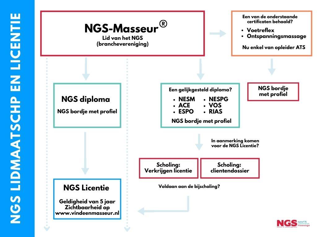 NGS lidmaatschap en Licentie